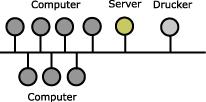 Abb bus topologie
